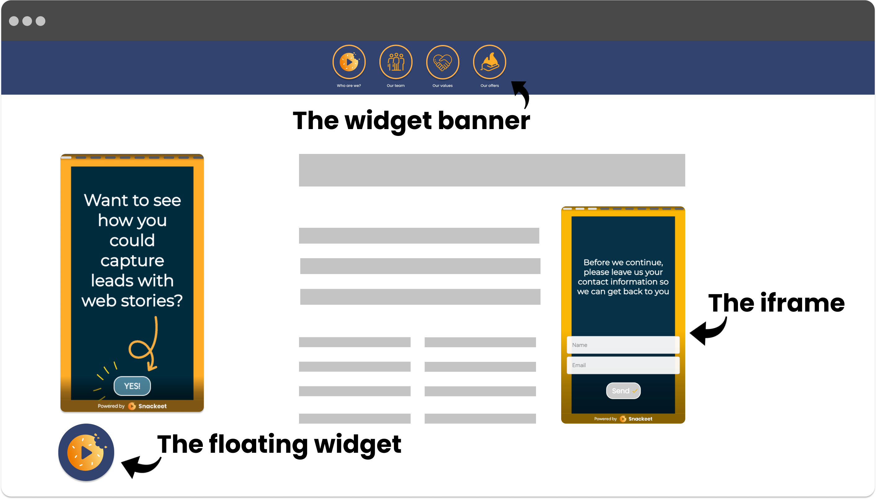 The widget banner, the floating widget & the iframe