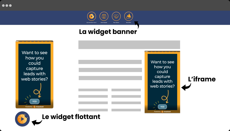 Le widget flottant, la widget banner & l'iframe