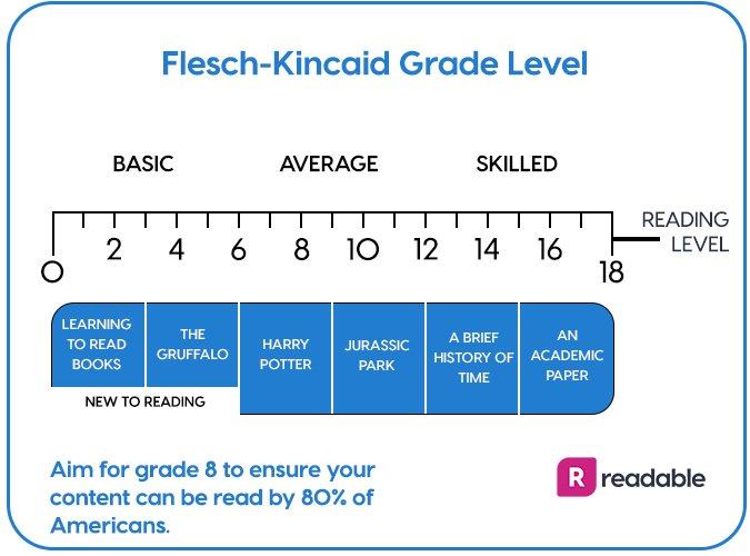 """""""Flesch-Kincaid Grade Level"""""""