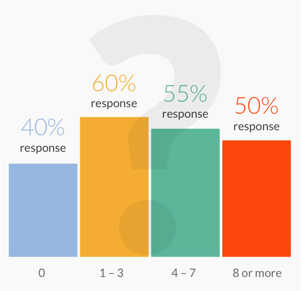 Chart showing that 1 to 3 questions work best