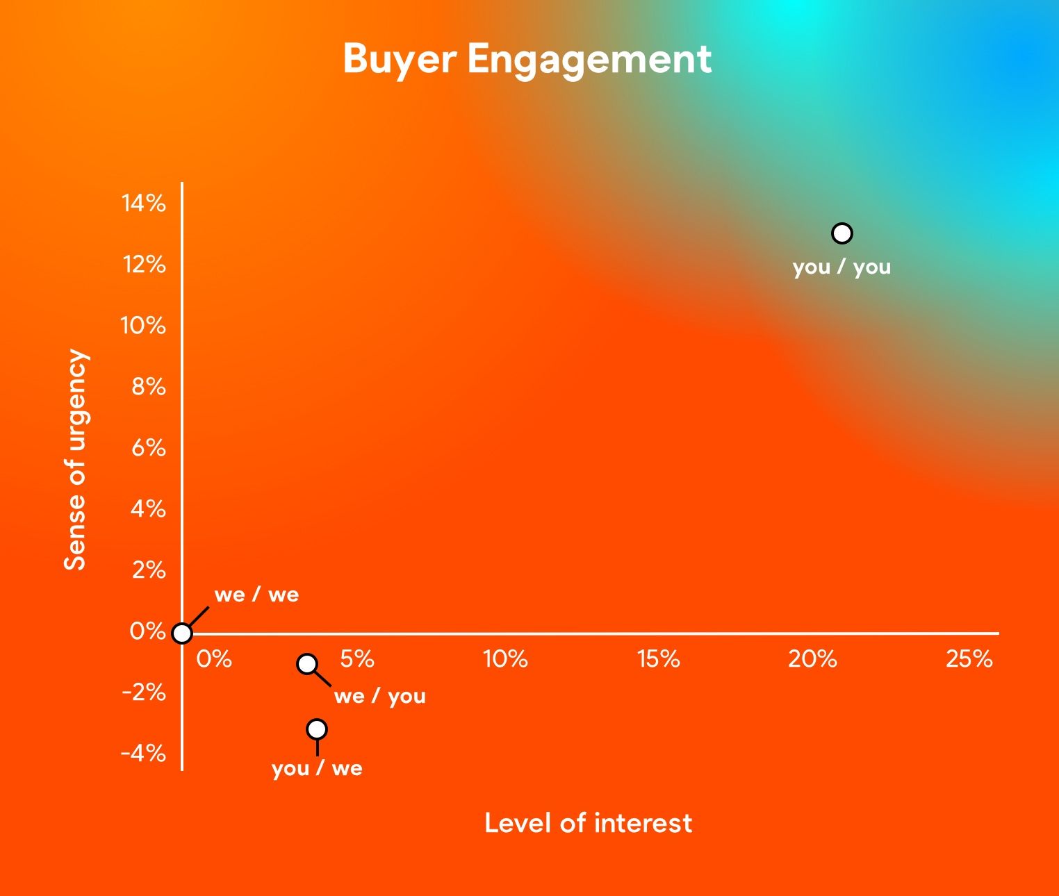 Chart 1: 'You'-phrasing creates most buyer engagement