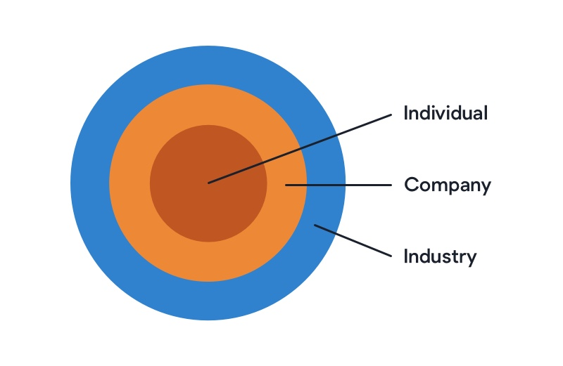 Graphic with the words individual, company and industry