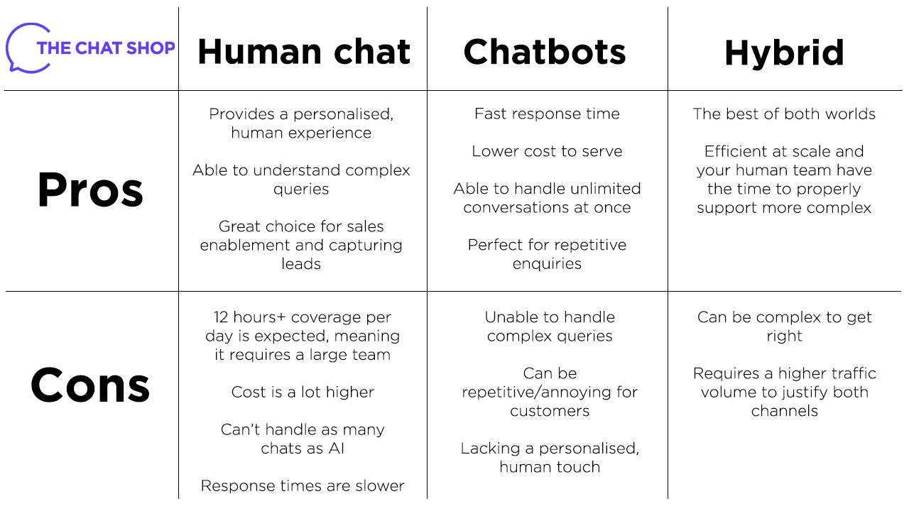table pros cons of live chat