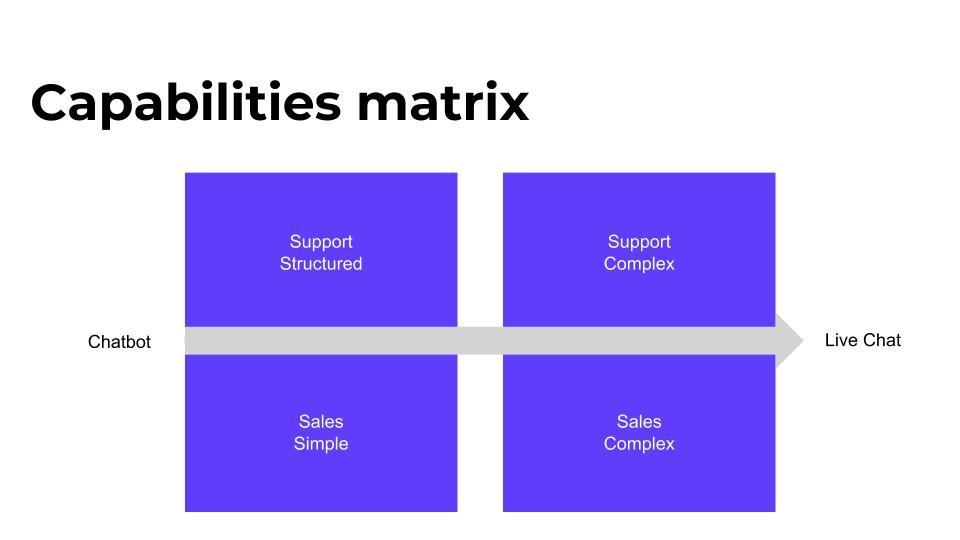 capabilities matrix