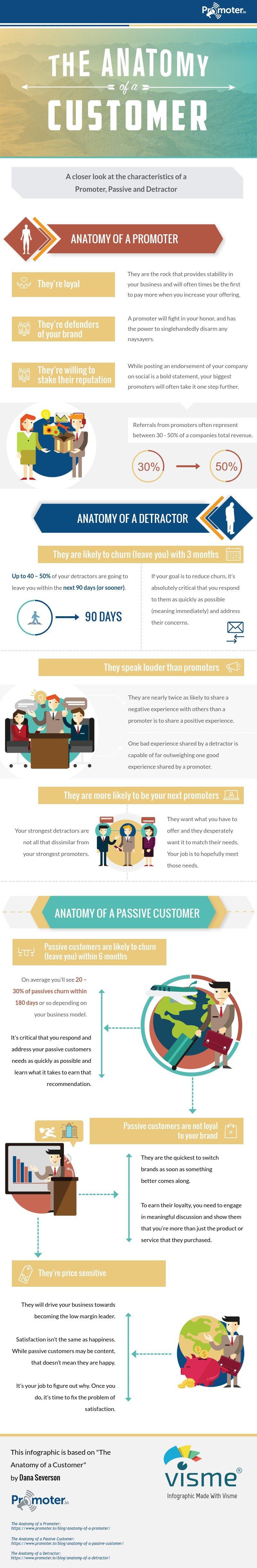 The Anatomy of a Customer.jpg