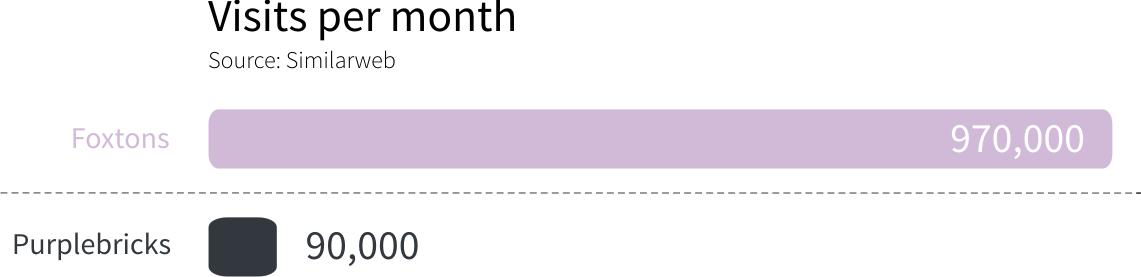 estate agent visits per month