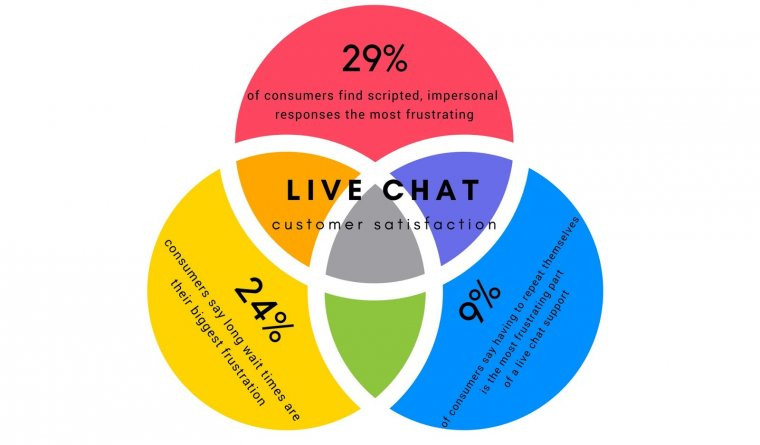 5 Customer Service Psychology Tips for Live Chat Operators