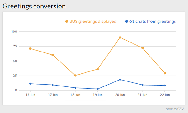 live chat greetings conversion
