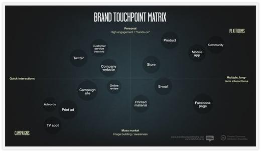 brand touch point matrix
