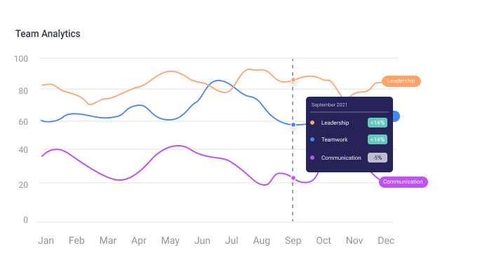 Team analytics graph showing leadership, teamwork and communication skills being tracked by nugget.ai