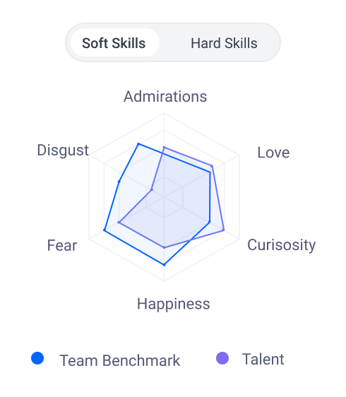 graph comparing team vs talent soft skills benchmarking feature