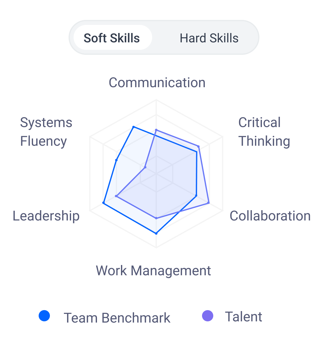 Different soft skills the candidate possesses
