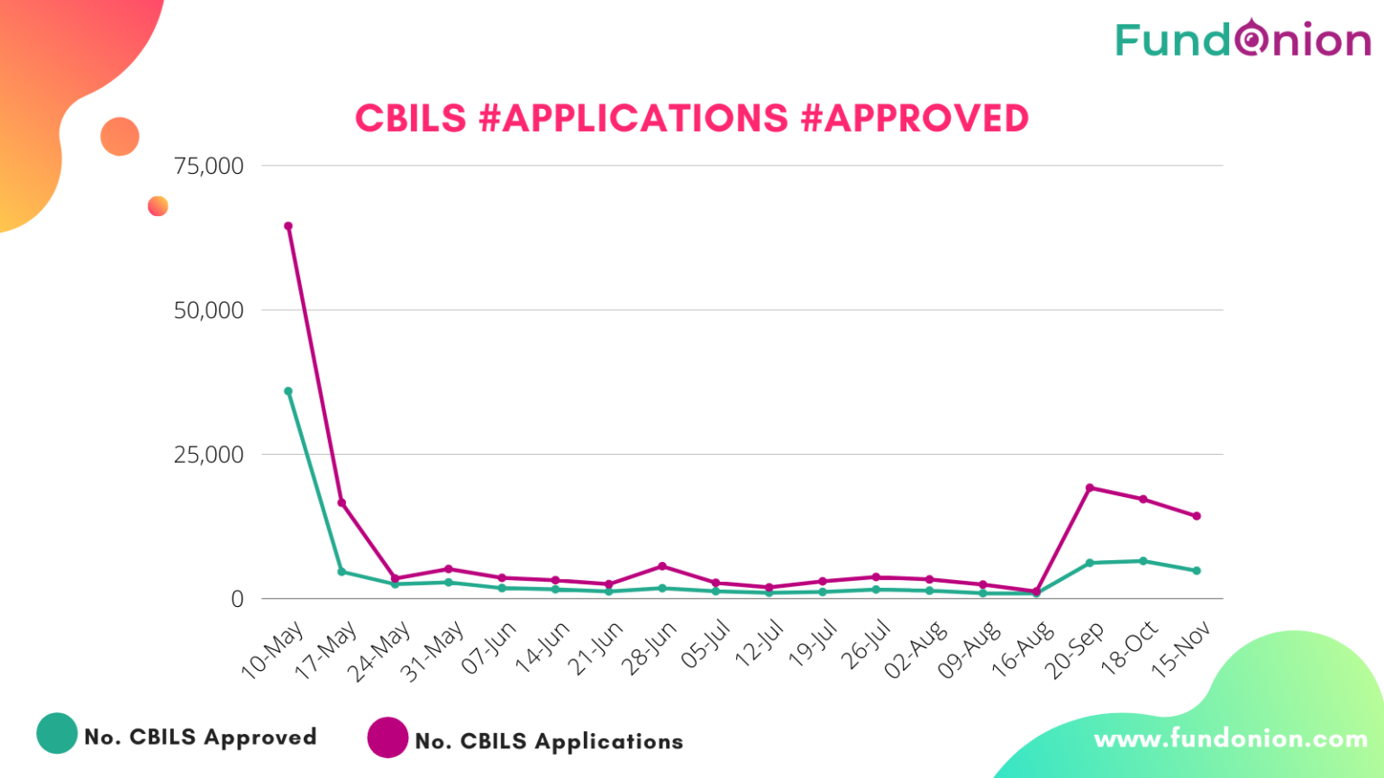 CBILS applications approval