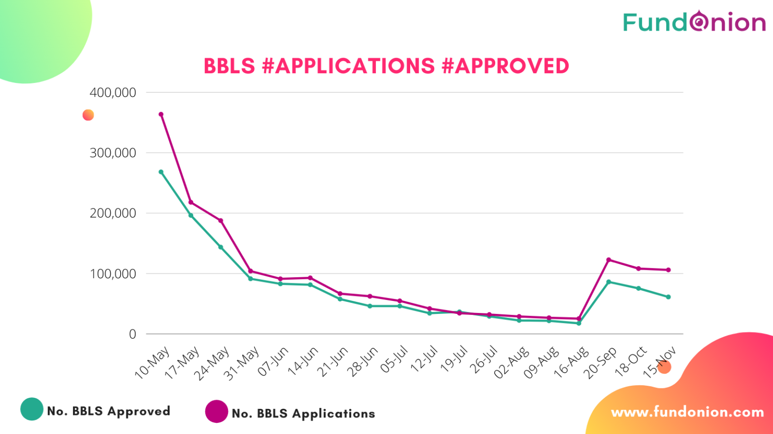BBLS applications approval