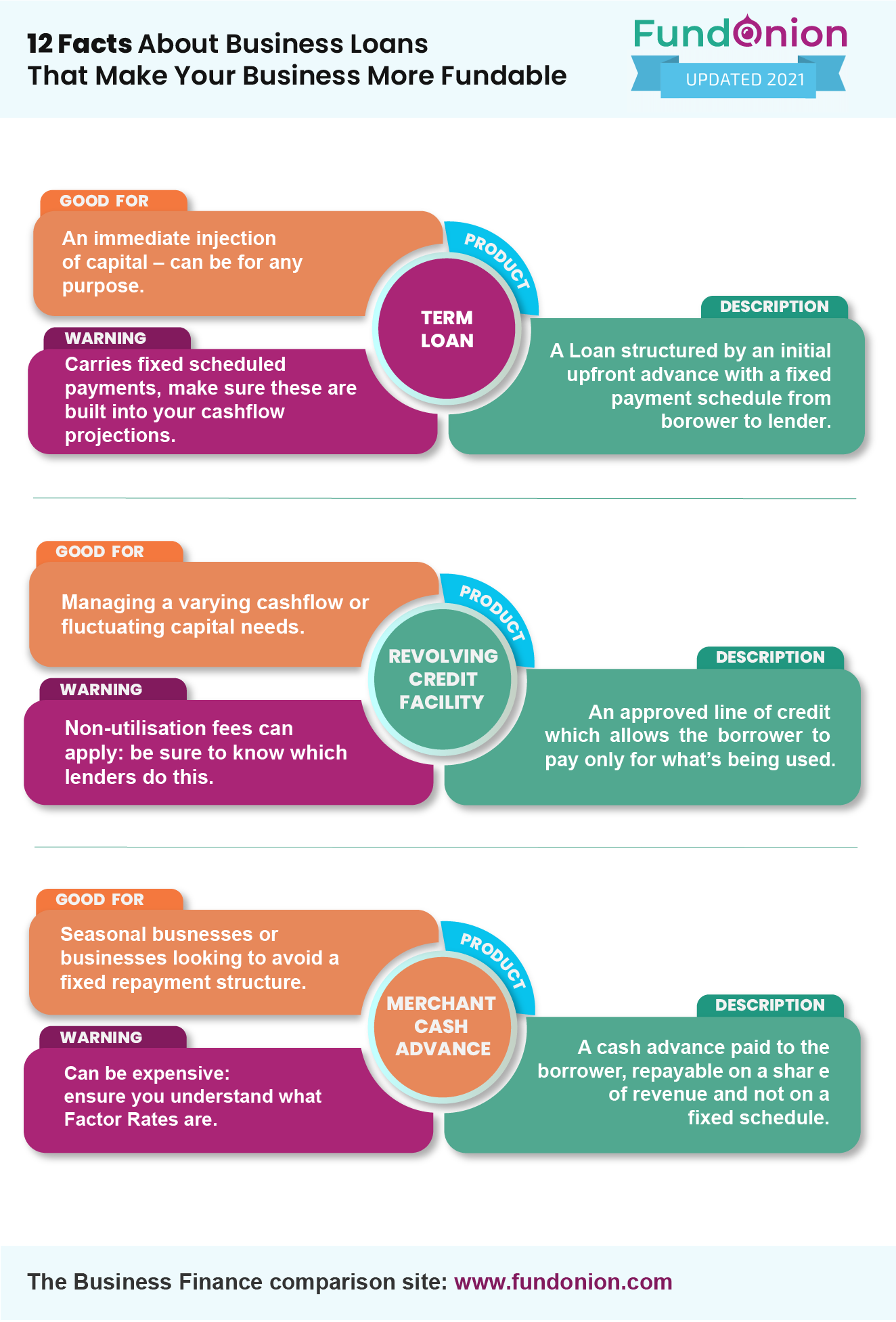 12 Facts About Business Loans That Make Your Business More Fundable_Infographic
