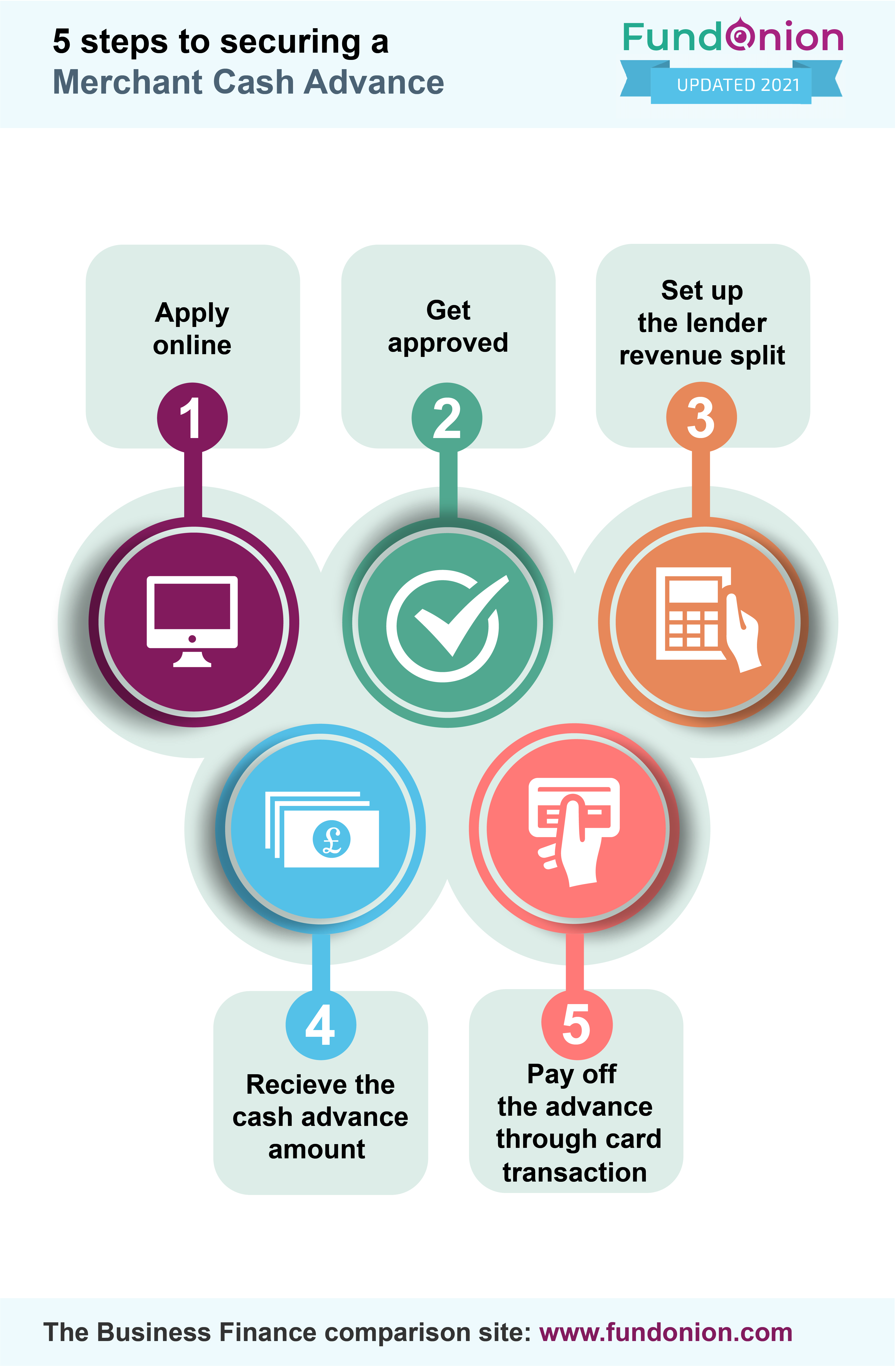 5 Steps To Securing a Merchant Cash Advance_Infographic