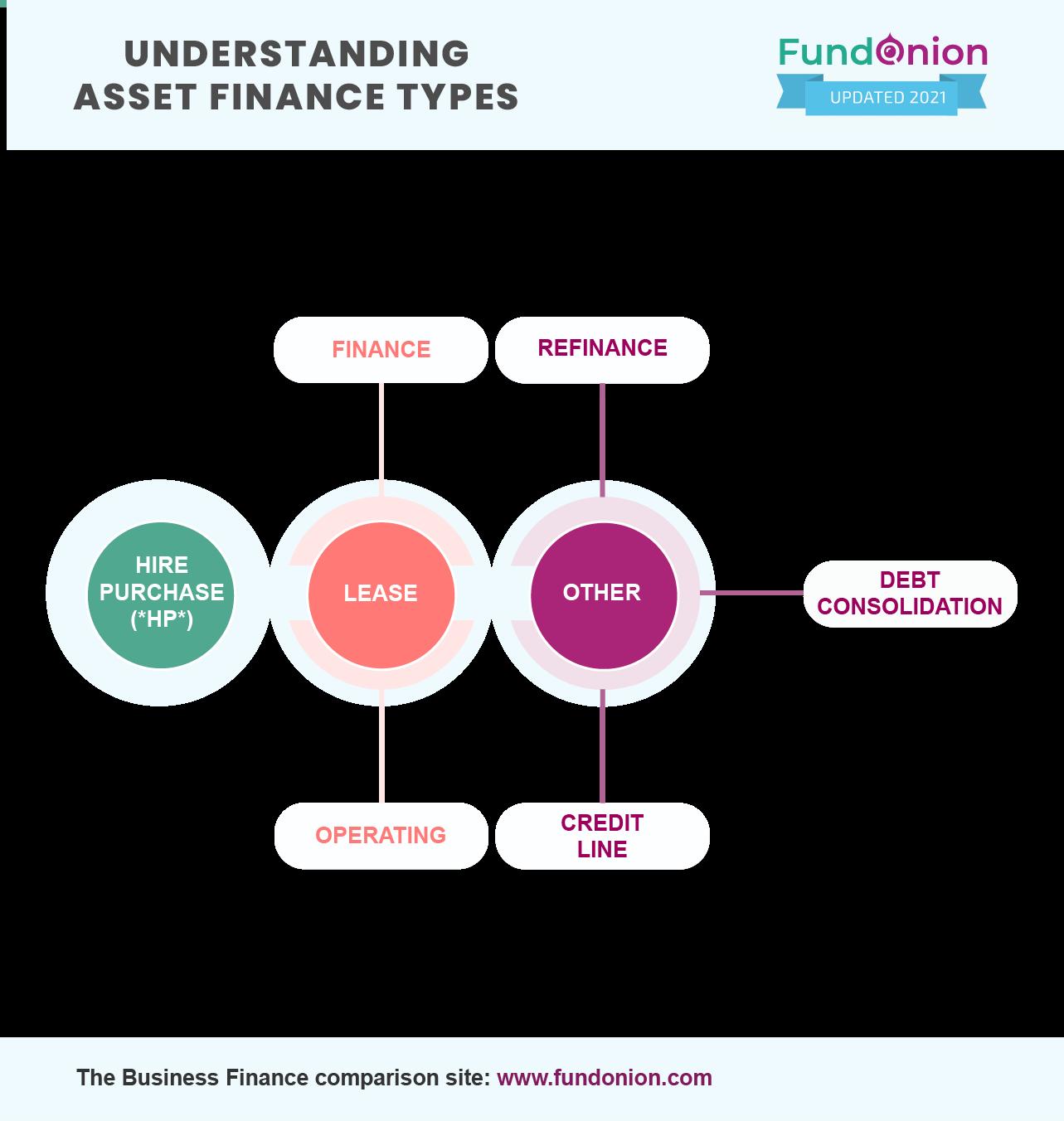 Understanding Asset Finance Types_Infographic