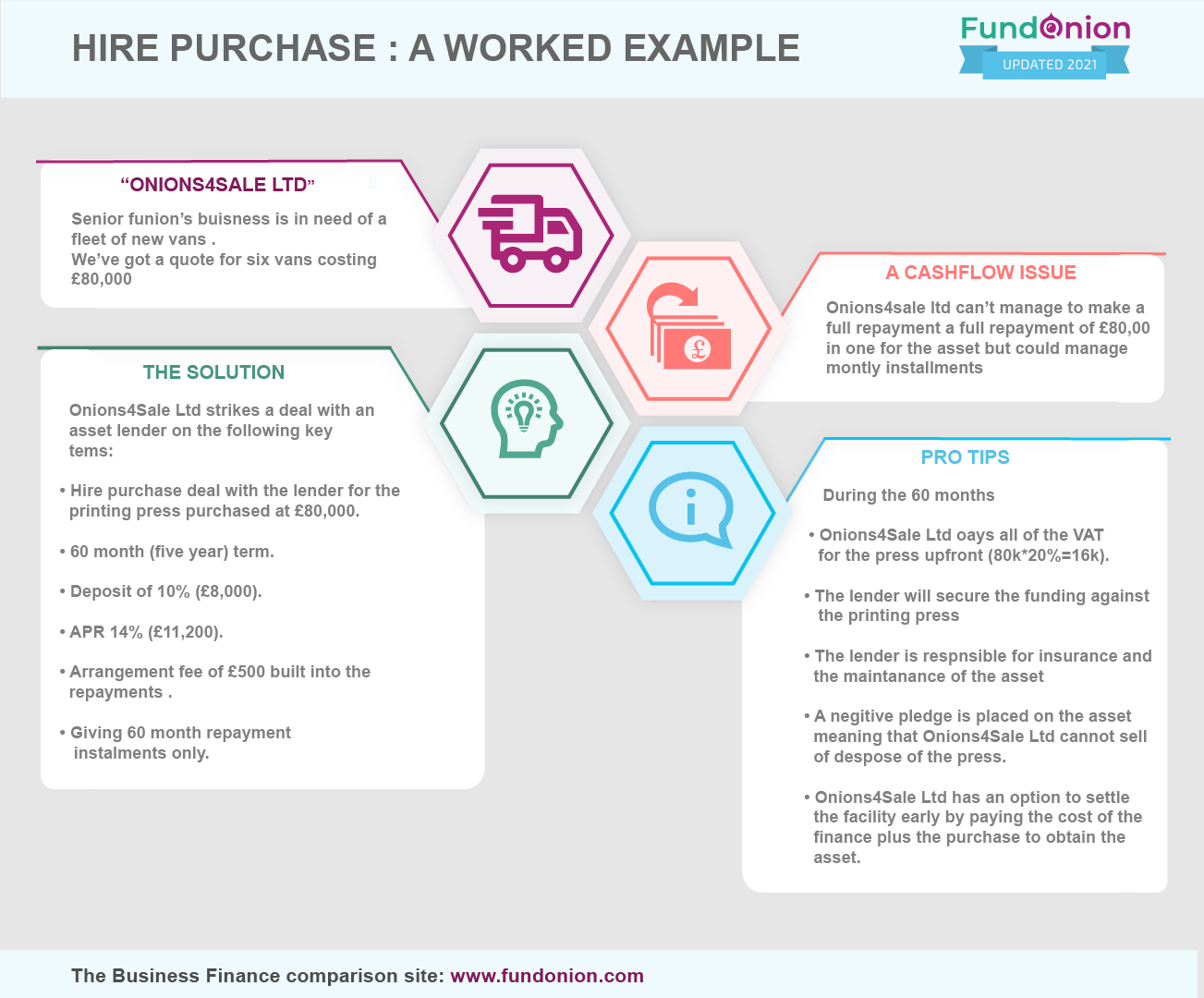 Hire Purchase: A Worked Example_Infographic