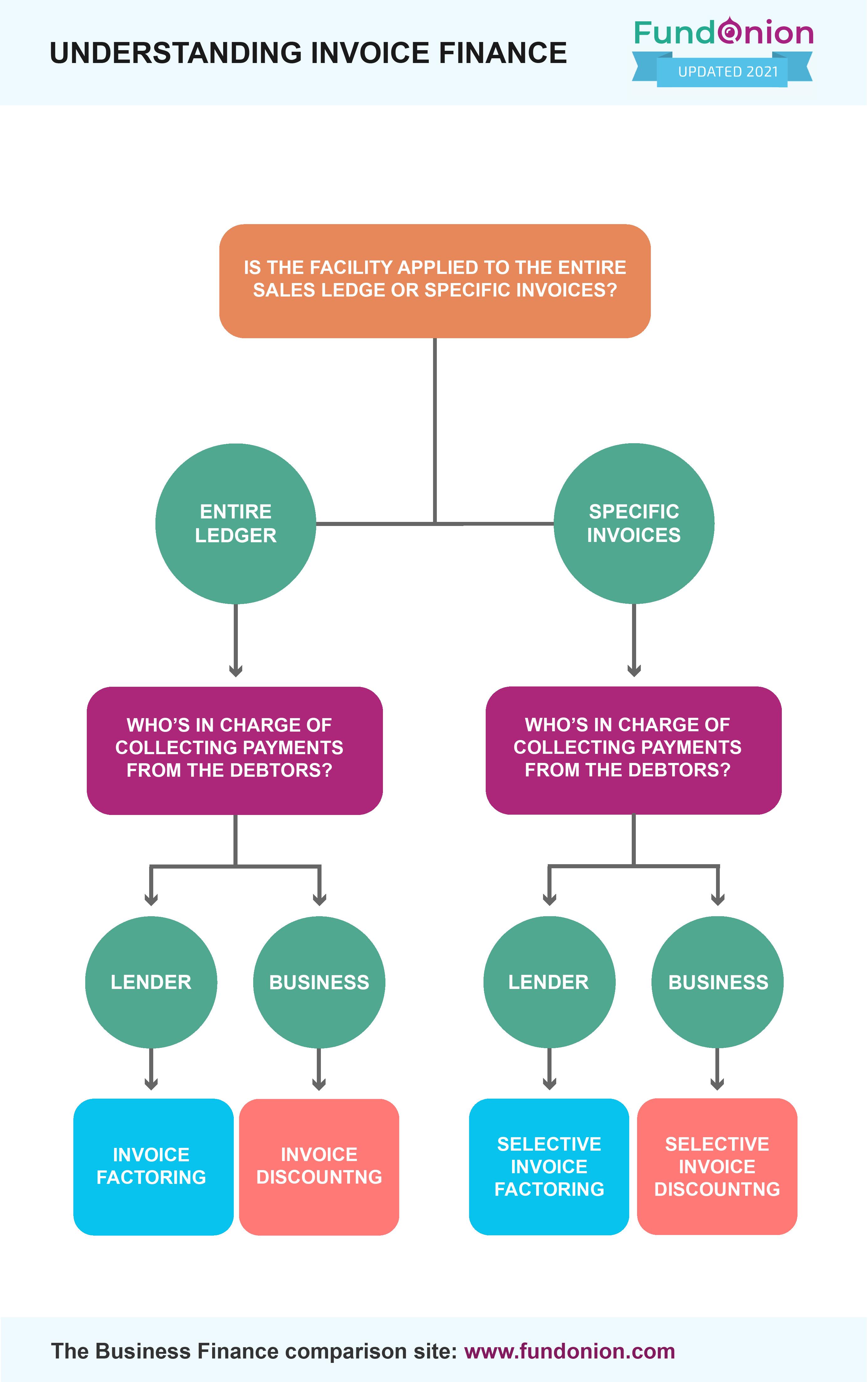 Understanding Invoice Finance_Infographic