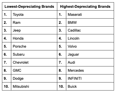 depreciation-rates-based-on-brand