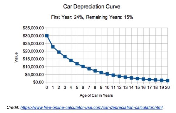 car-depreciation-gauge-automotive
