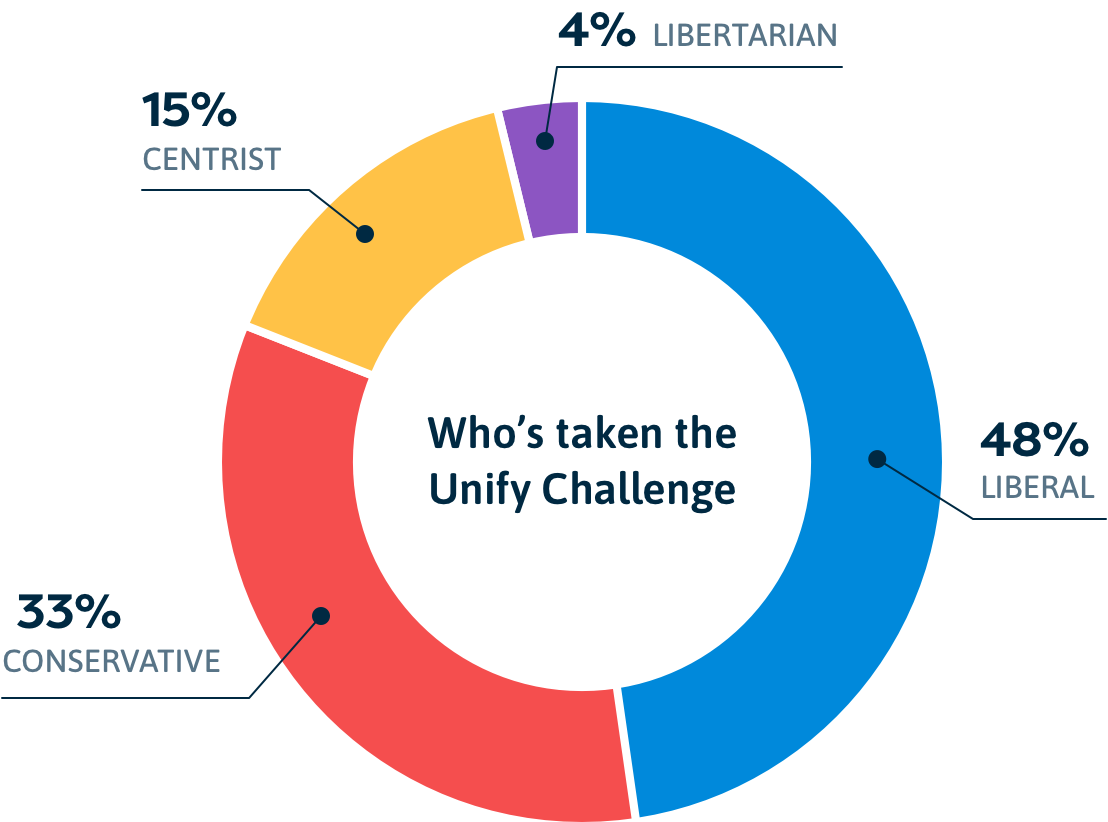 Pie chart - Who has taken the Unify Challenge