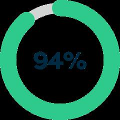 Pie chart - 94%