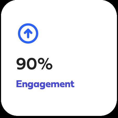 90% Engagement