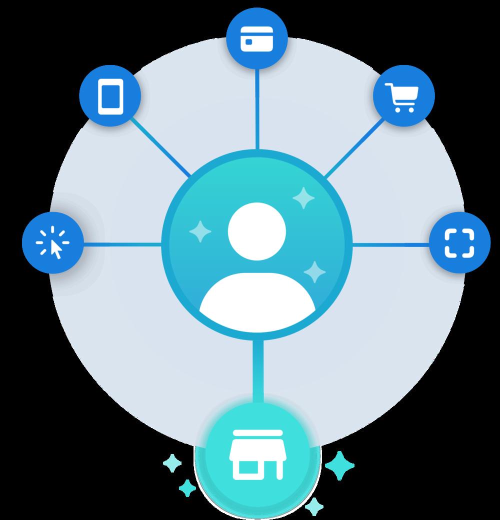 Customer insights and data.