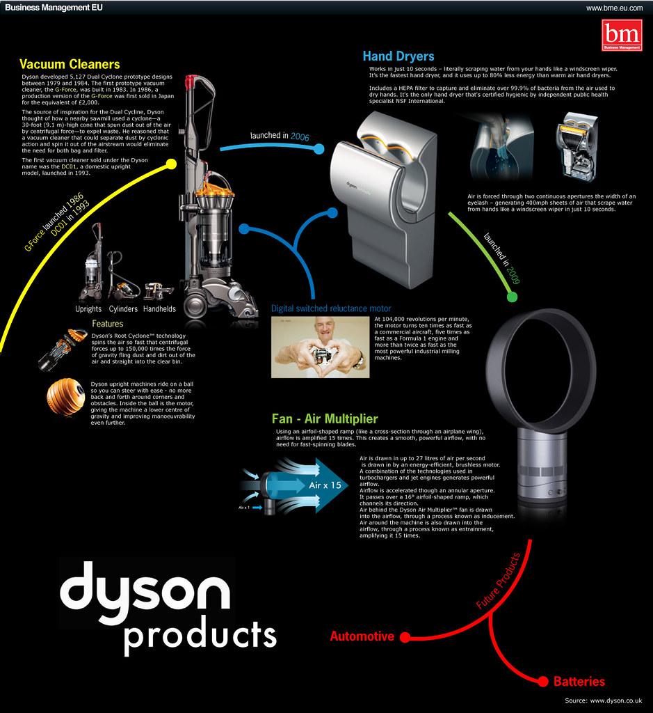 Dyson's air multiplier technology
