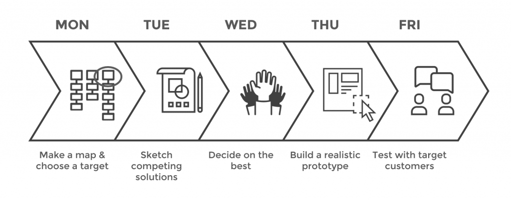 Google Venture's design sprint process. One, make a map and choose a target. Two, sketch competing solutions. Three, Decide on the best. Four, build a realistic prototype. Five, test with target customers.