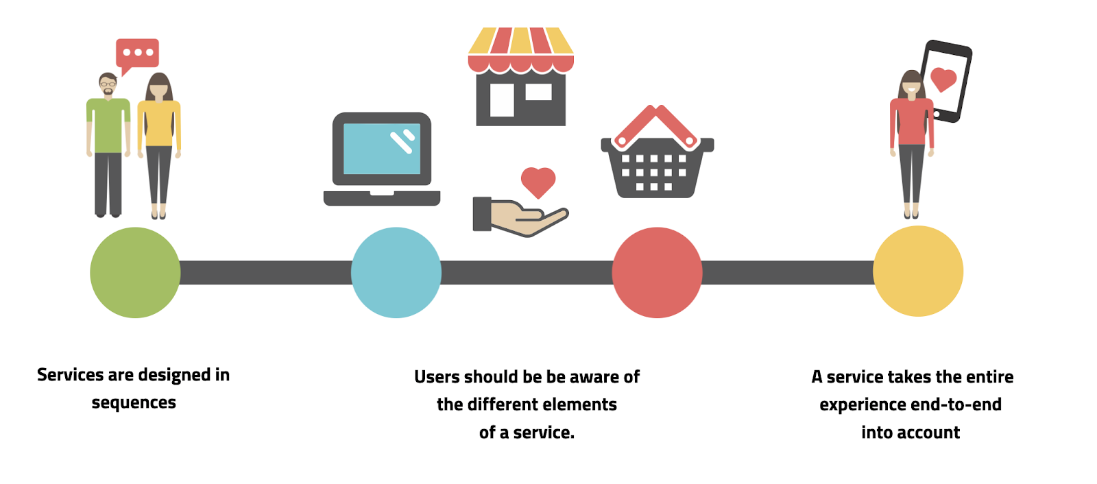Graphic lays out what makes an ideal service
