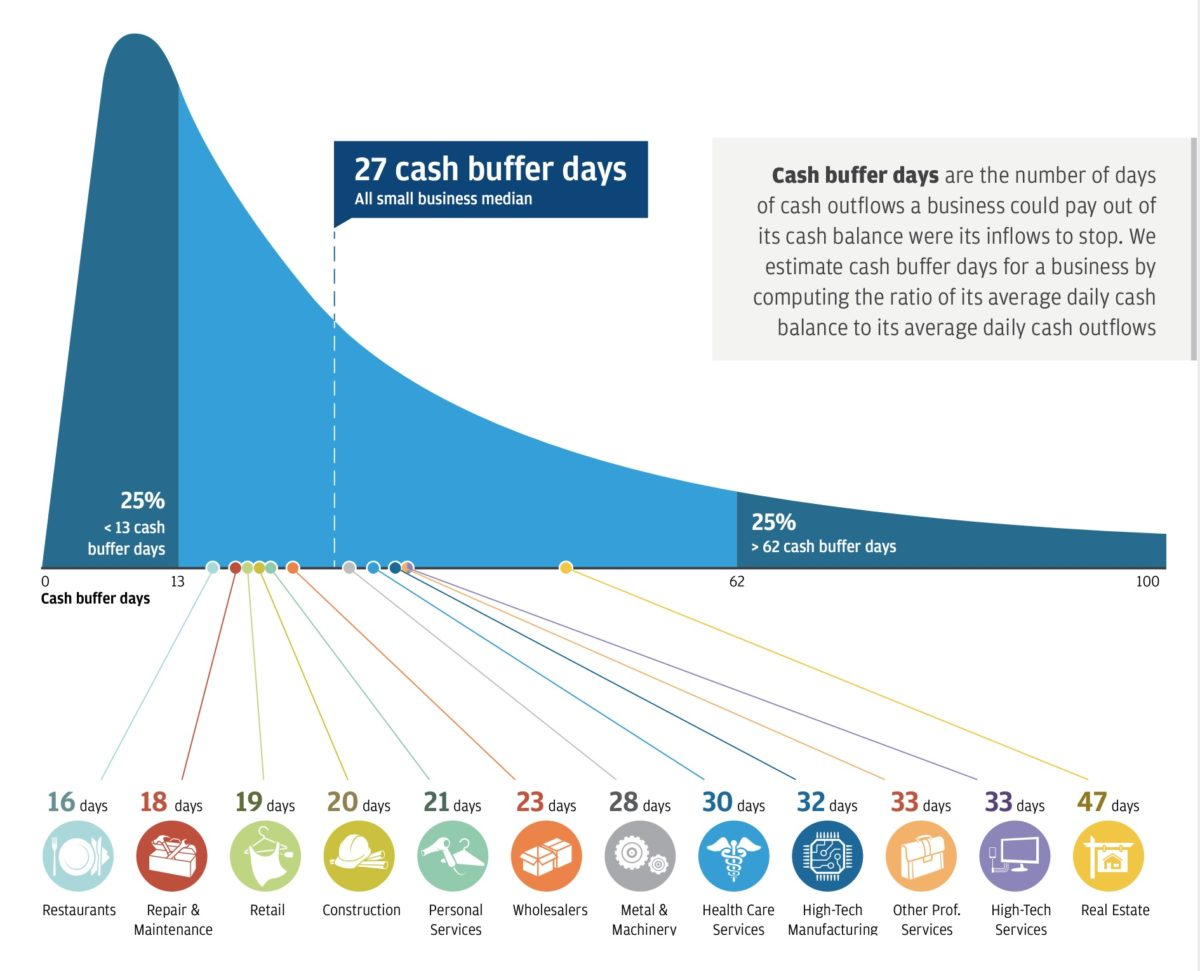 JPMorgan's graph that indicates cash buffer days: the number of days of cash outflows a business could pay out if the cash inflows stops.
