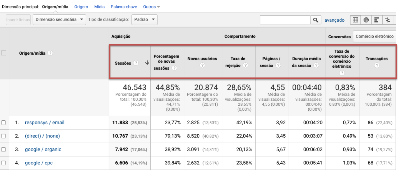 Métricas Google Analytics