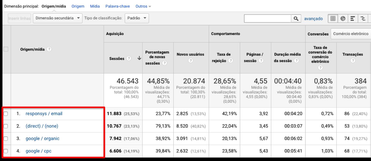 Dimensoes Google Analytics 2