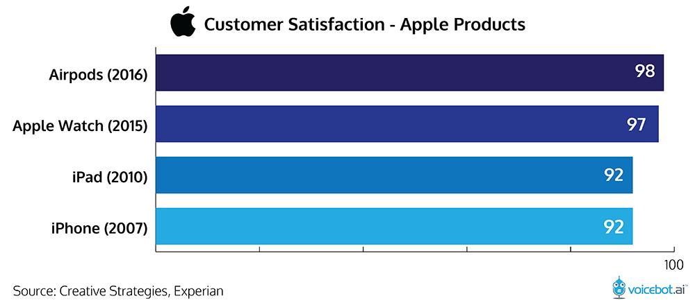 estudo de caso satisfação com apple, como captar e fidelizar clientes
