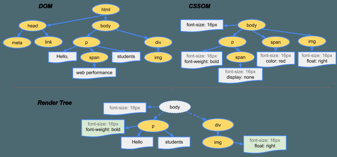 PageSpeed Insights, tudo sobre PSI