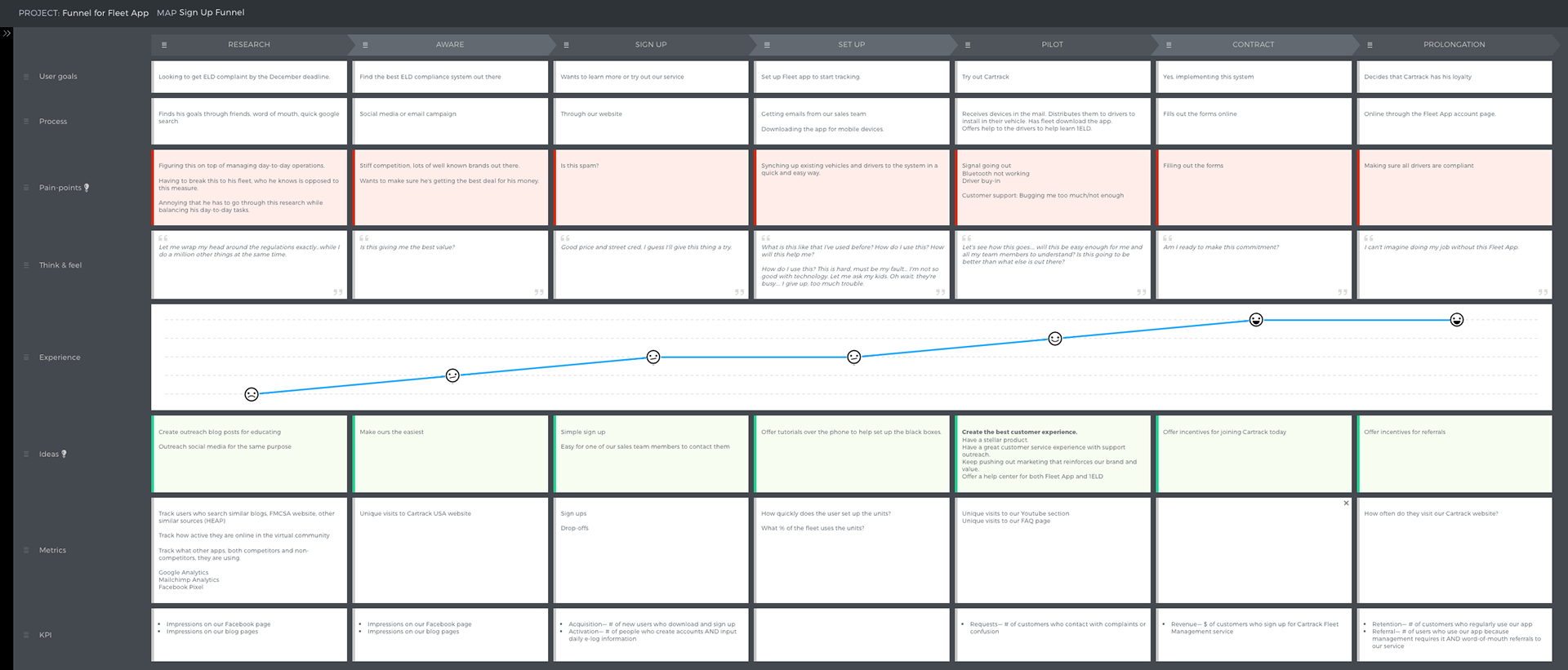 User journey map of the fleet manager signing up for an ELD.