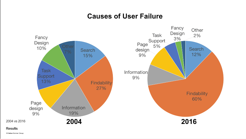 A graph for Causes of User Failure. The piechart on the left reports that in 2004, findability was 27% the cause. The piechart on the right reports that in 2016, findability had risen to 60%.