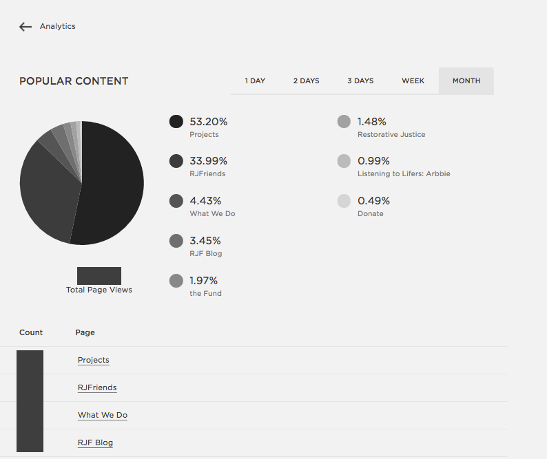 Squarespace analytics page of popular pages.