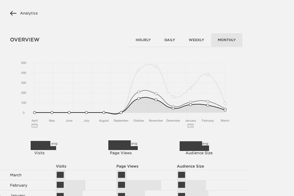 Squarespace analytics page of page visits.