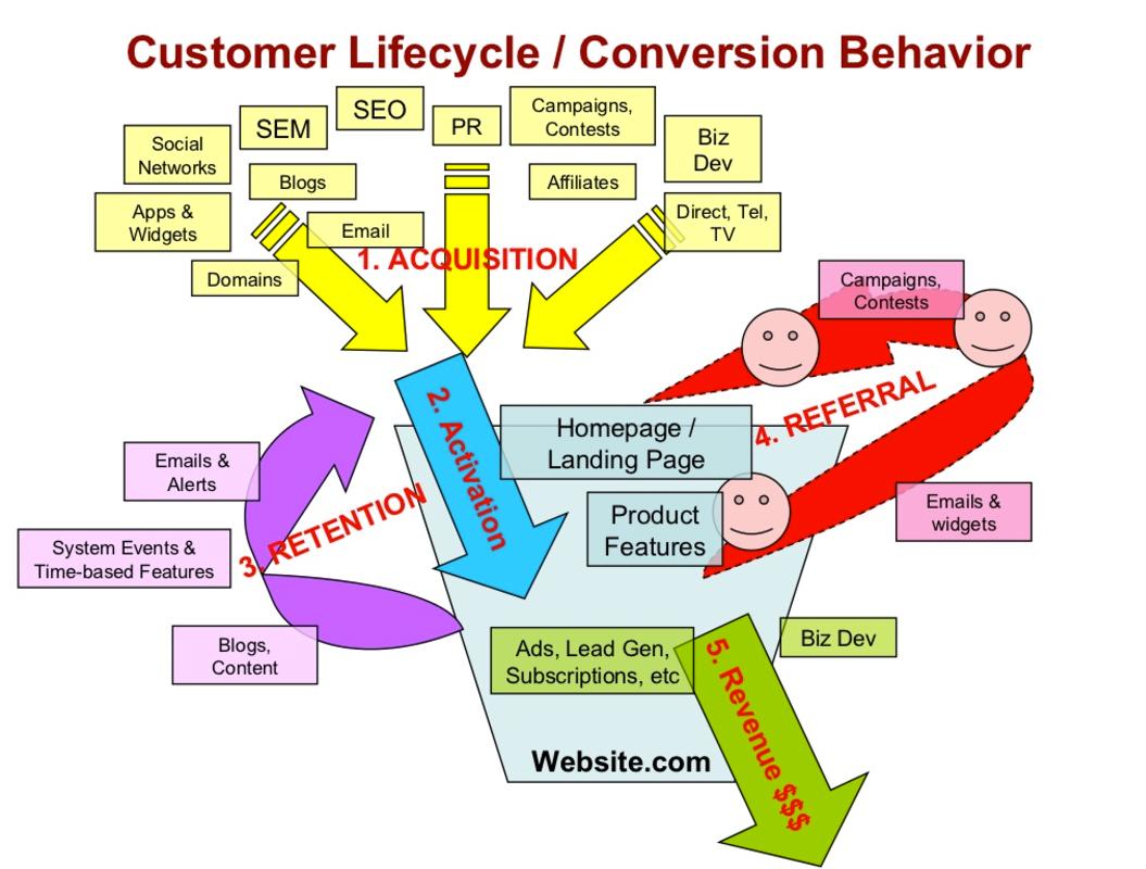 Customer lifecycle/conversion behavior diagram.
