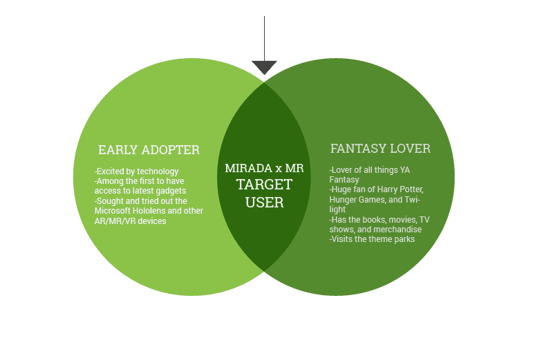A venn diagram of early adopter and fantasy lover, who would be our users.