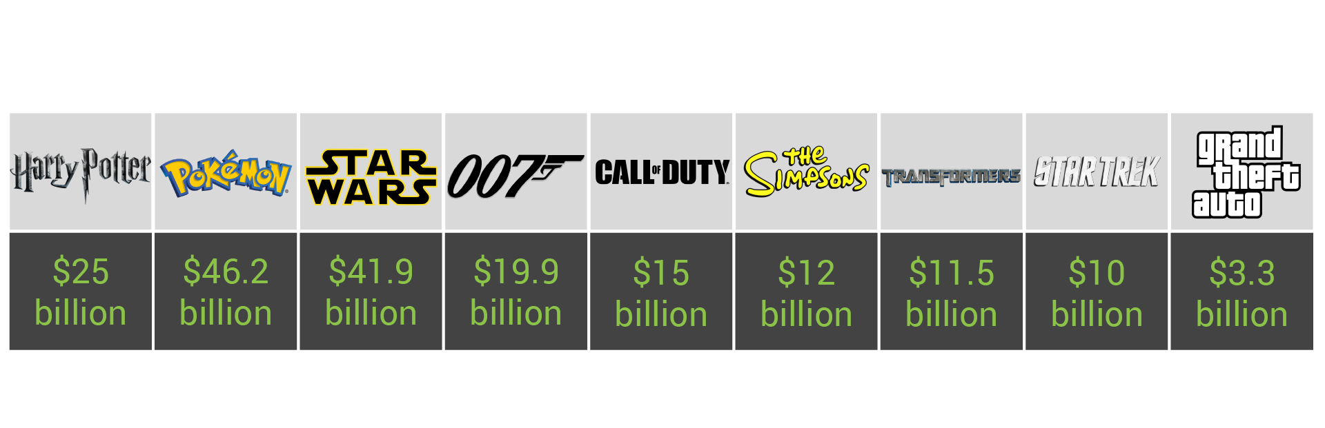 A chart that shows different franchises and their networth, all in billions.