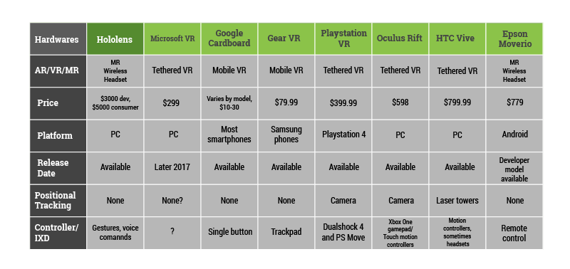 A chart that compares different VR/AR/MR hardwares.