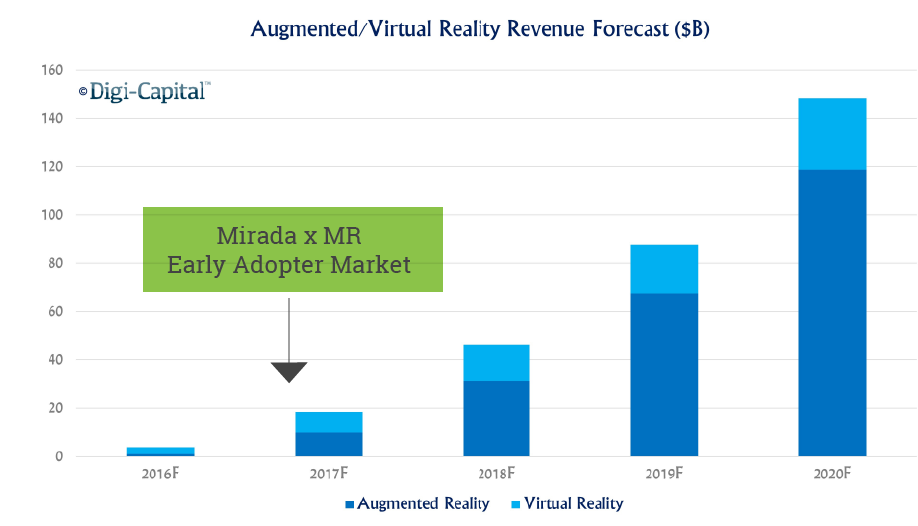 AR/VR revenue forecast.