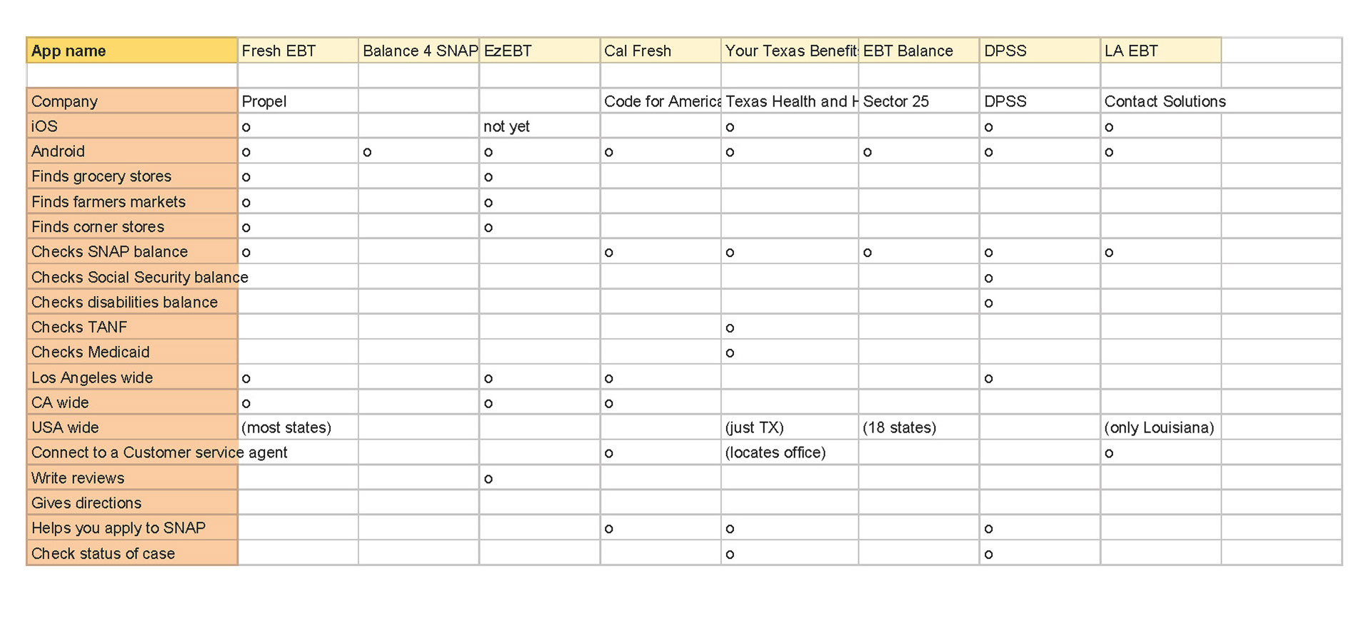 A spreadsheet that compares different apps that work with EBT cards.