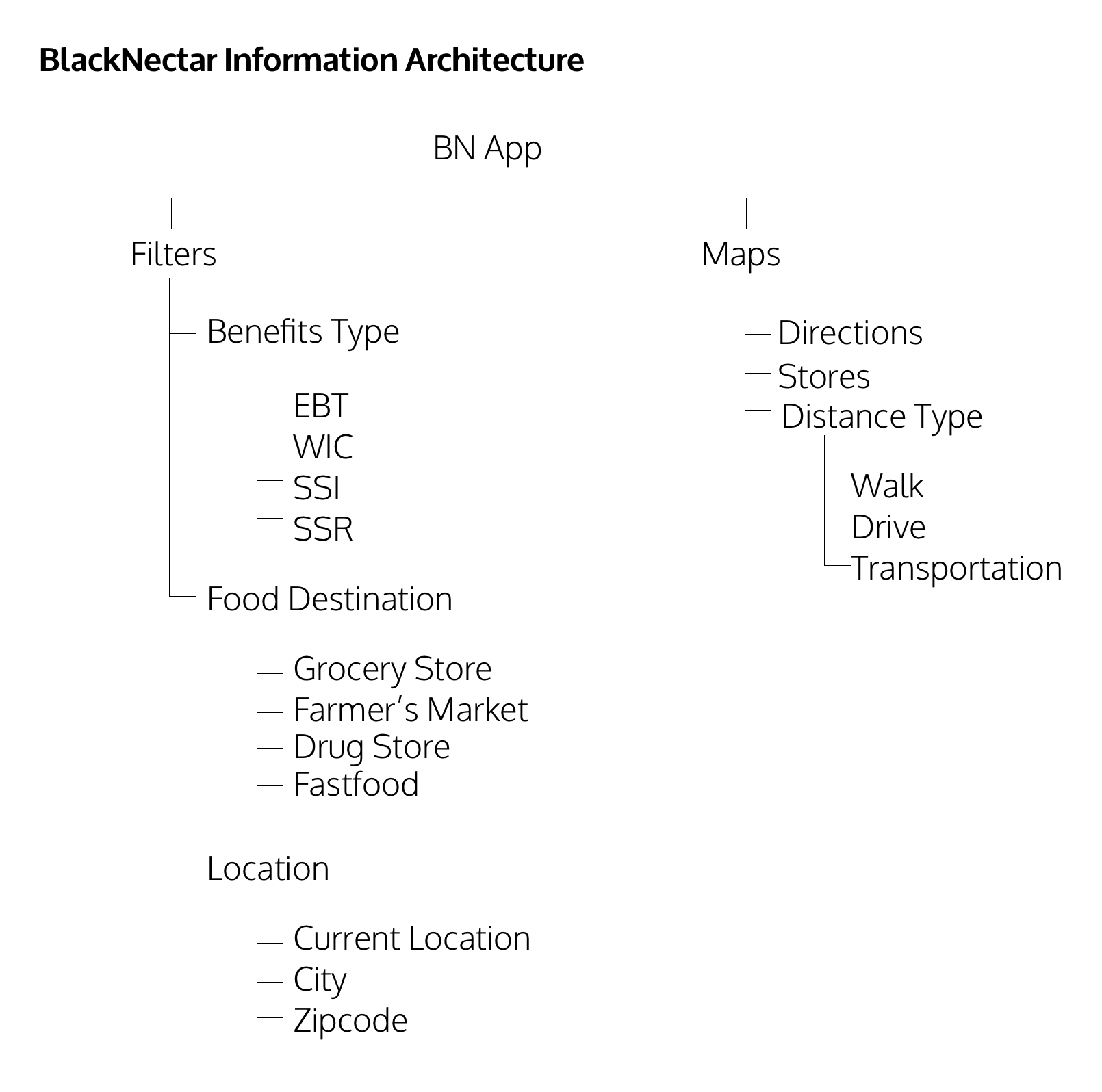Sitemap of the native app.