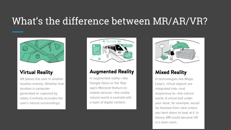 """A graphic that says, """"What's the difference between MR/AR/VAR?"""""""