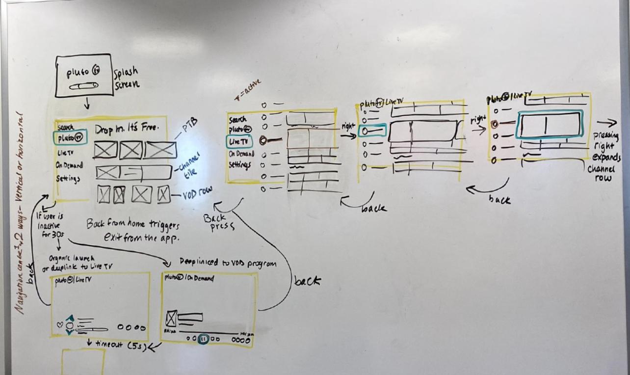 A horizontal user flow.